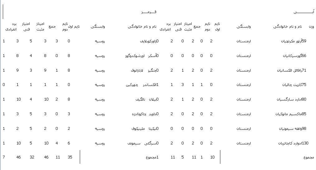 نتایج مسابقات دوم دور نخست/پیروزی تیم های ترکیه و سوئد